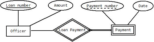 Explain weak entity types practice geeksforgeeks in the below er diagram payment is the weak entity loan payment is the identifying relationship and payment number is the partial key ccuart Choice Image