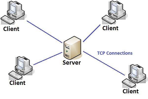 Explain Client Server Architecture | Practice | GeeksforGeeks