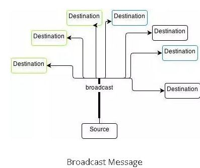 What is difference between unicast, broadcast and multicast