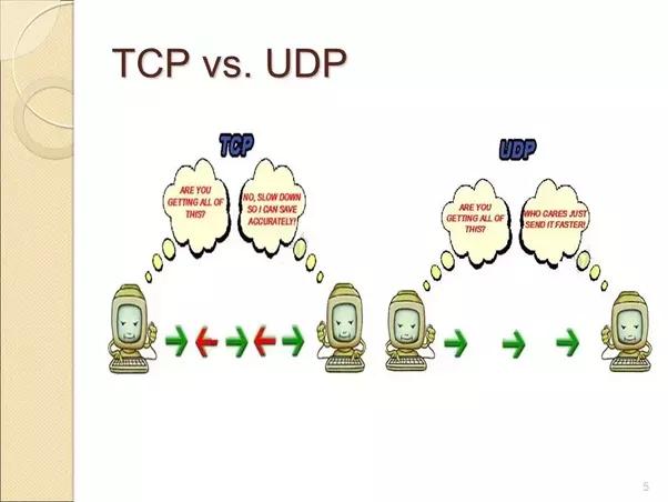 TCP v/s UDP | Practice | GeeksforGeeks