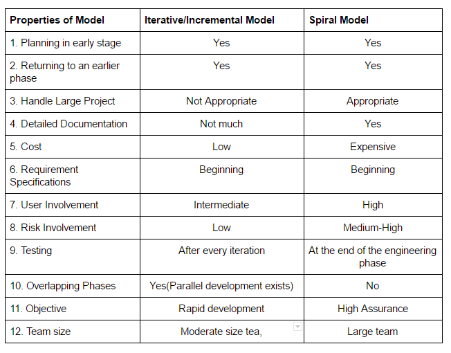 comparison between waterfall model and spiral One of the basic notions of the software construction — is software development  life cycle model or simply sdlc models sdlc — is a.